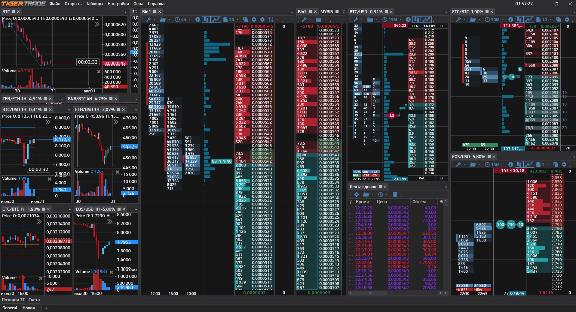 Платформа TigerTrade для торговли криптовалютами